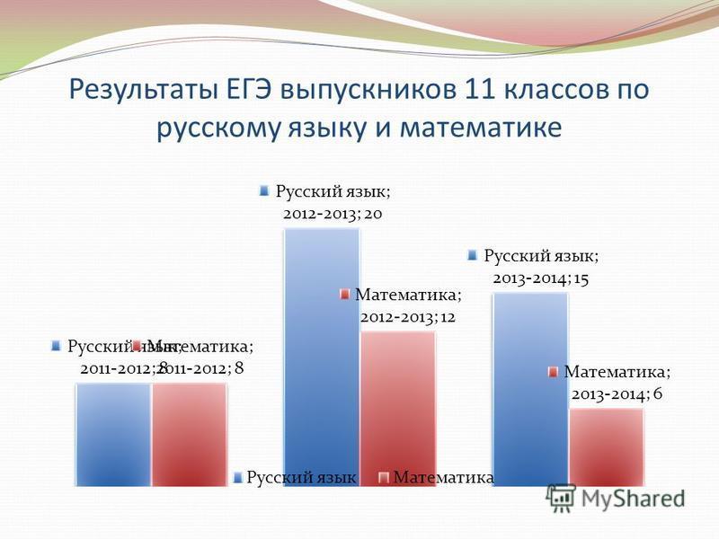 Результаты ЕГЭ выпускников 11 классов по русскому языку и математике