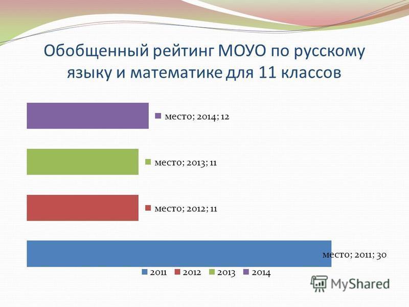Обобщенный рейтинг МОУО по русскому языку и математике для 11 классов