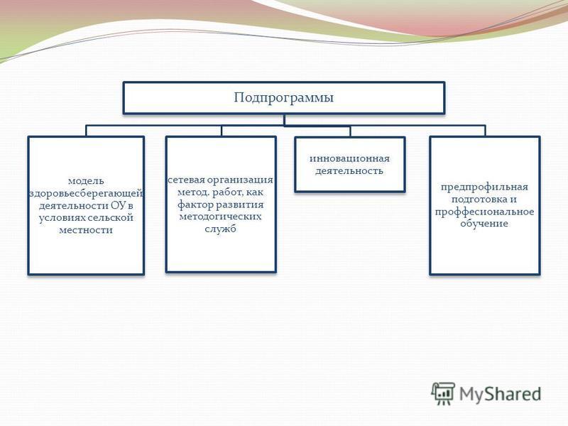 Подпрограммы модель здоровьесберегающей деятельности ОУ в условиях сельской местности сетевая организация метод. работ, как фактор развития методогических служб инновационная деятельность предпрофильная подготовка и профессиональное обучение