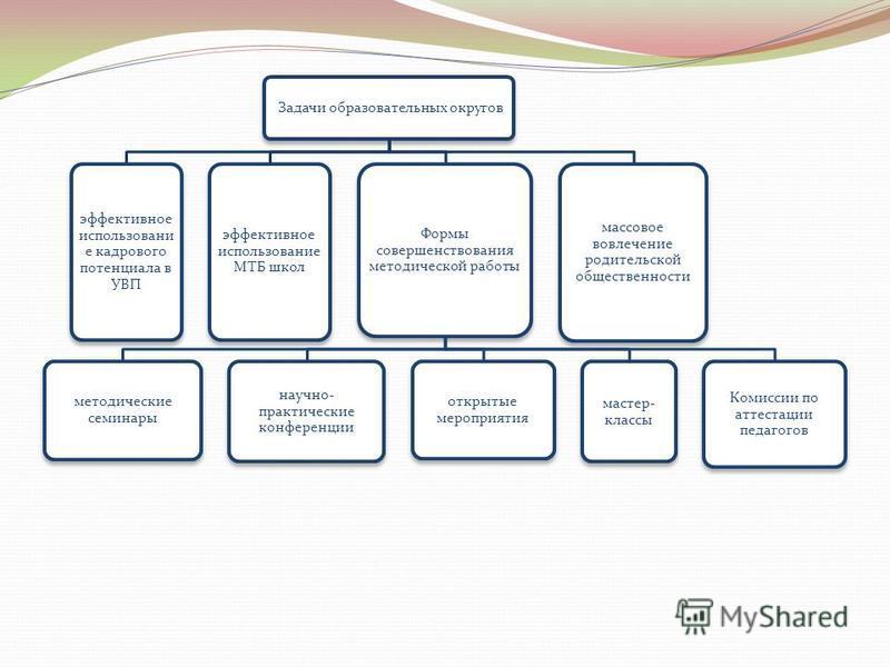 Задачи образовательных округов эффективное использование кадрового потенциала в УВП эффективное использование МТБ школ Формы совершенствования методической работы методические семинары научно- практические конференции открытые мероприятия мастер- кла