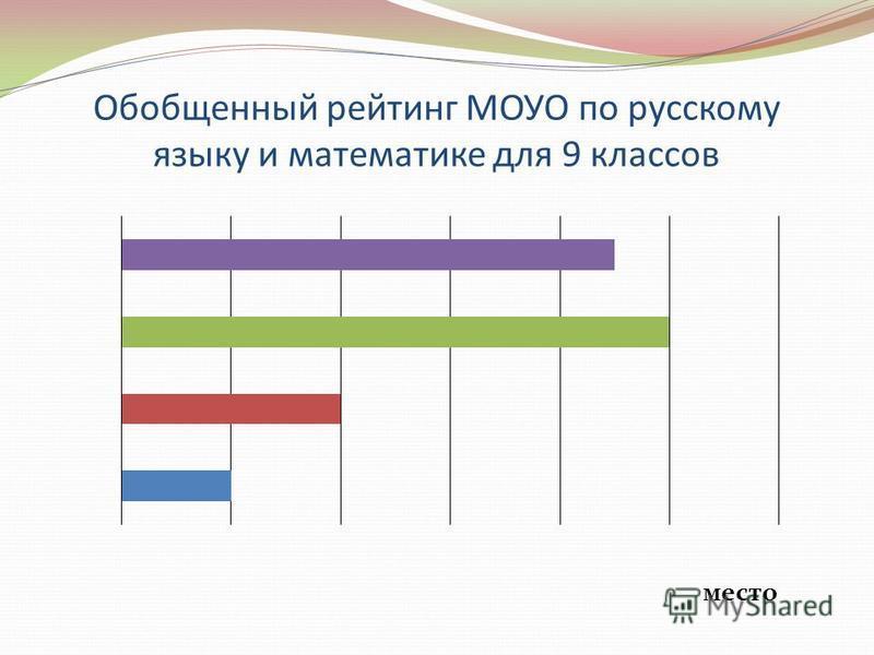 Обобщенный рейтинг МОУО по русскому языку и математике для 9 классов