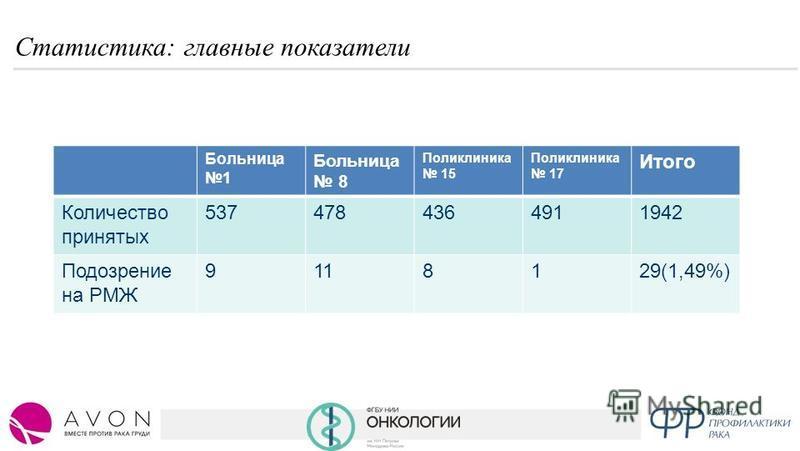 Статистика: главные показатели Больница 1 Больница 8 Поликлиника 15 Поликлиника 17 Итого Количество принятых 5374784364911942 Подозрение на РМЖ 9118129(1,49%)