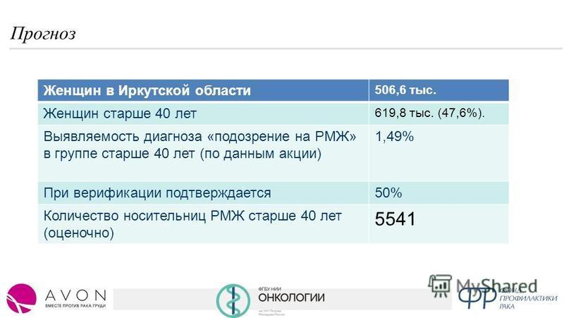 Прогноз Женщин в Иркутской области 506,6 тыс. Женщин старше 40 лет 619,8 тыс. (47,6%). Выявляемость диагноза «подозрение на РМЖ» в группе старше 40 лет (по данным акции) 1,49% При верификации подтверждается 50% Количество носительниц РМЖ старше 40 ле