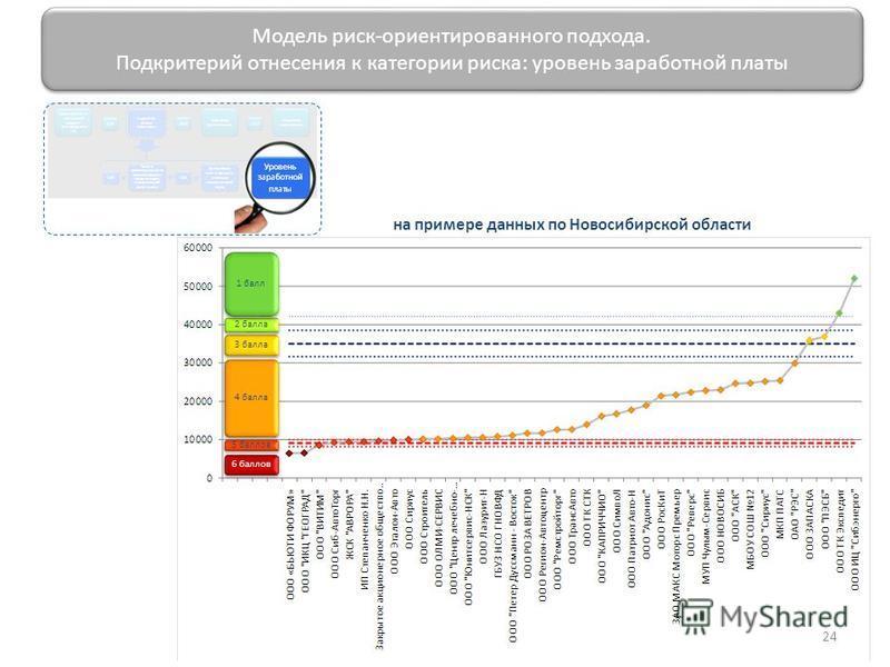 24 Модель риск-ориентированного подхода. Подкритерий отнесения к категории риска: уровень заработной платы 5 баллов 6 баллов 4 балла 3 балла 2 балла 1 балл на примере данных по Новосибирской области