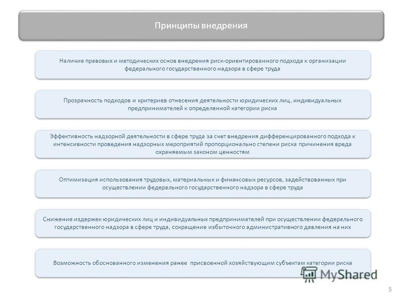 Принципы внедрения Наличие правовых и методических основ внедрения риск-ориентированного подхода к организации федерального государственного надзора в сфере труда Прозрачность подходов и критериив отнесения деятельности юридических лиц, индивидуальны