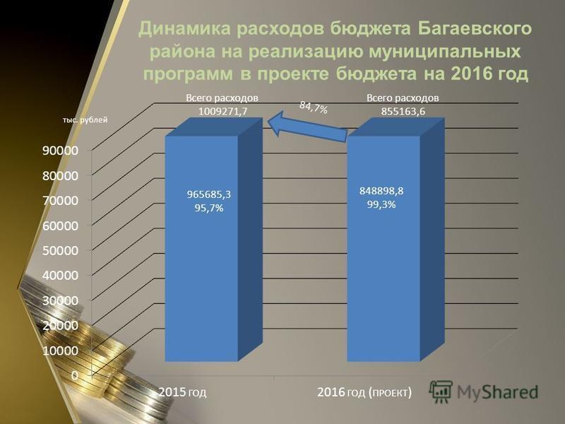 Динамика расходов бюджета Багаевского района на реализацию муниципальных программ в проекте бюджета на 2016 год