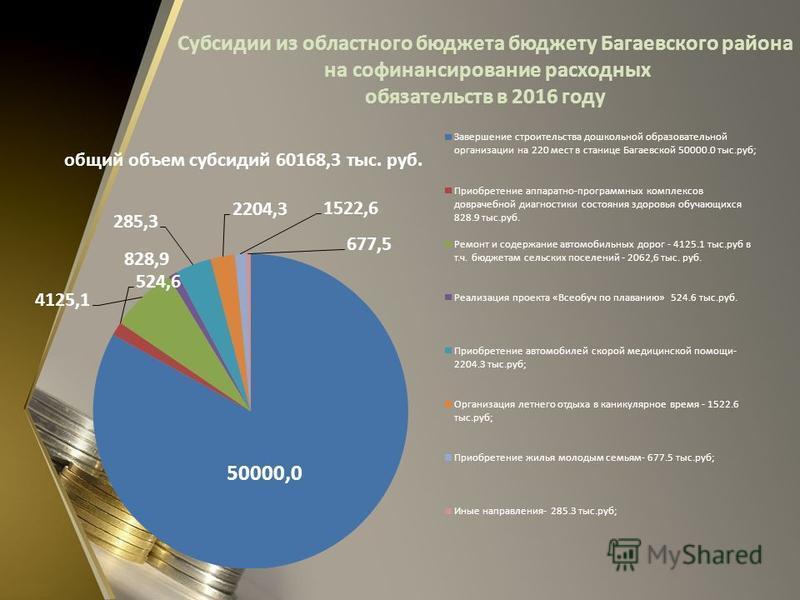 Субсидии из областного бюджета бюджету Багаевского района на софинансирование расходных обязательств в 2016 году