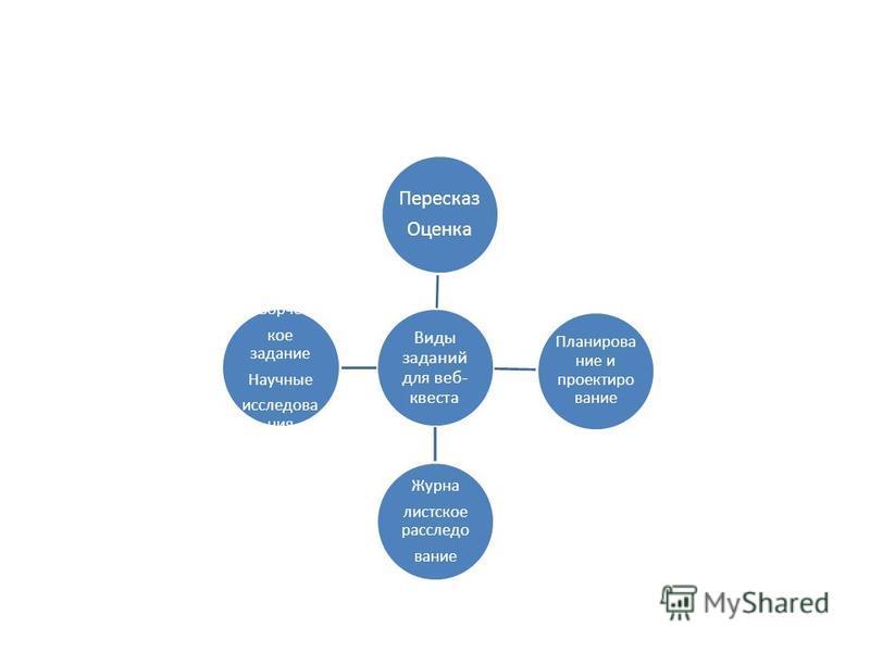 Виды заданий для веб- квеста Пересказ Оценка Планирование и проектирование Журна листское расследование Творчес кое задание Научные исследования