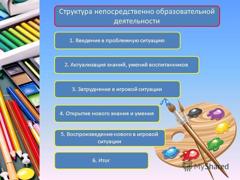Структура непосредственно образовательной деятельности 1. Введение в проблемную ситуацию 2. Актуализация знаний, умений воспитанников 3. Затруднение в игровой ситуации 4. Открытие нового знания и умения 5. Воспроизведение нового в игровой ситуации 6.