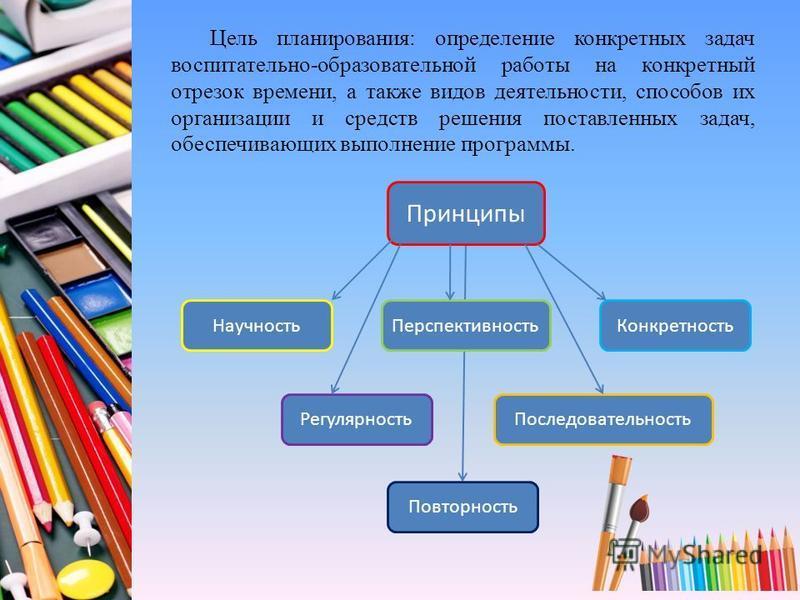 Цель планирования: определение конкретных задач воспитательно-образовательной работы на конкретный отрезок времени, а также видов деятельности, способов их организации и средств решения поставленных задач, обеспечивающих выполнение программы. Принцип