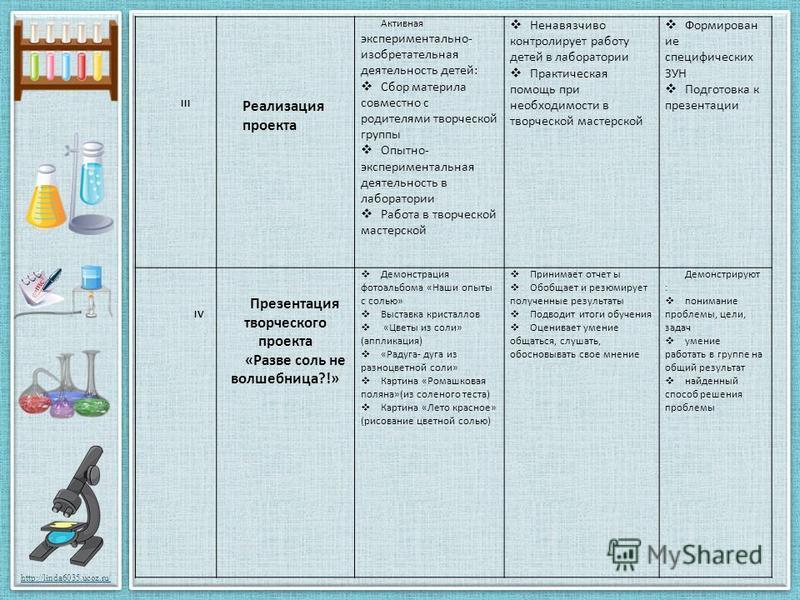 http://linda6035.ucoz.ru/ III Реализация проекта Активная экспериментально- изобретательная деятельность детей: Сбор материла совместно с родителями творческой группы Опытно- экспериментальная деятельность в лаборатории Работа в творческой мастерской