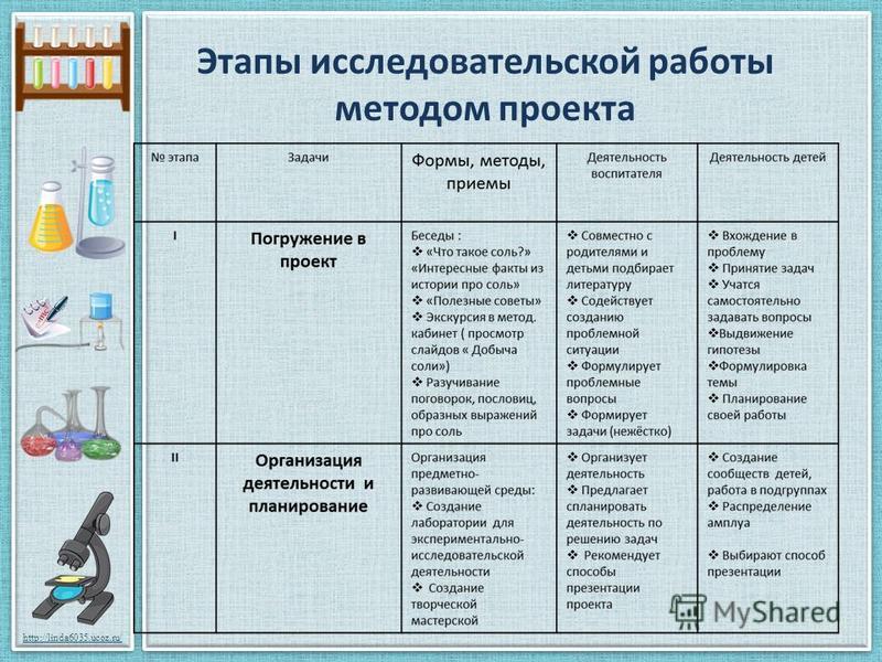 http://linda6035.ucoz.ru/ Этапы исследовательской работы методом проекта