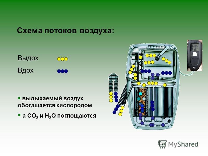 Выдох Вдох выдыхаемый воздух обогащается кислородом а CO 2 и H 2 O поглощаются Схема потоков воздуха: