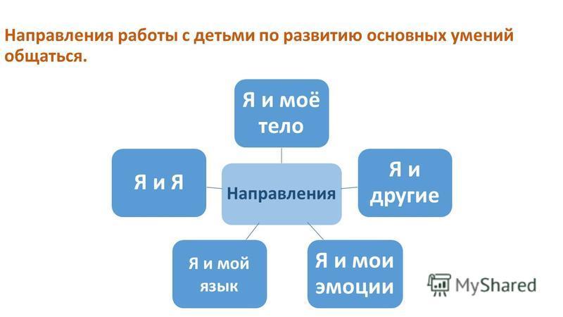 Направления работы с детьми по развитию основных умений общаться. Направления Я и моё тело Я и другие Я и мои эмоции Я и мой язык Я и Я