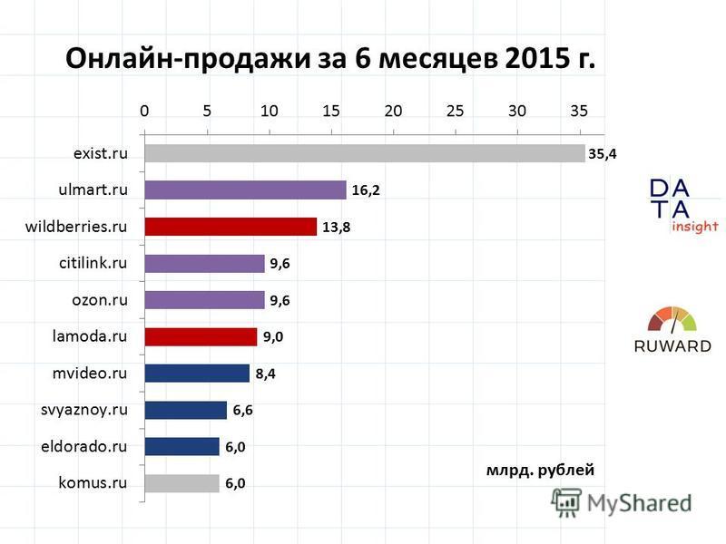 Онлайн-продажи за 6 месяцев 2015 г. млрд. рублей