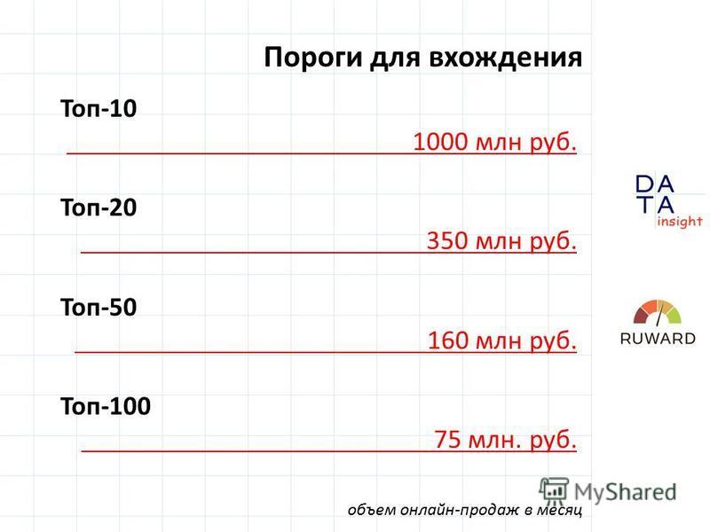 Пороги для вхождения Топ-10 1000 млн руб. Топ-20 350 млн руб. Топ-50 160 млн руб. Топ-100 75 млн. руб. объем онлайн-продаж в месяц