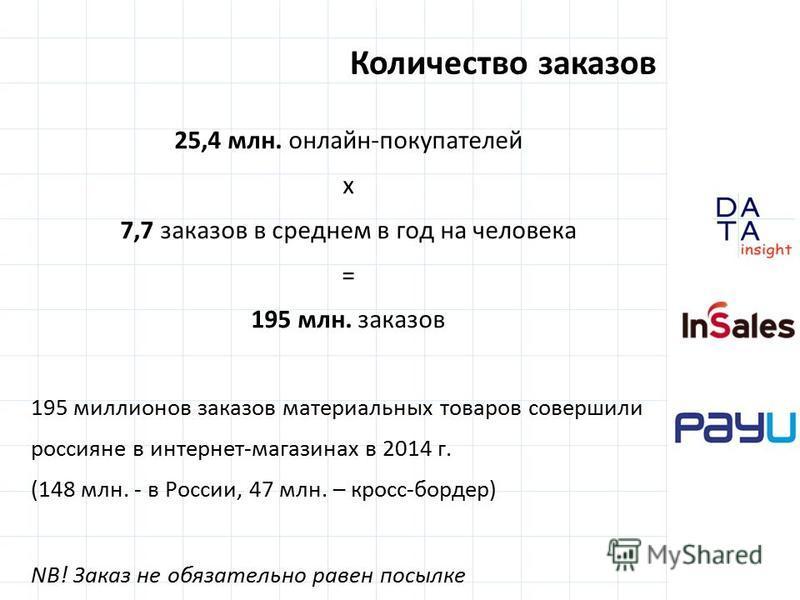 Количество заказов 25,4 млн. онлайн-покупателей х 7,7 заказов в среднем в год на человека = 195 млн. заказов 195 миллионов заказов материальных товаров совершили россияне в интернет-магазинах в 2014 г. (148 млн. - в России, 47 млн. – кросс-бордер) NB