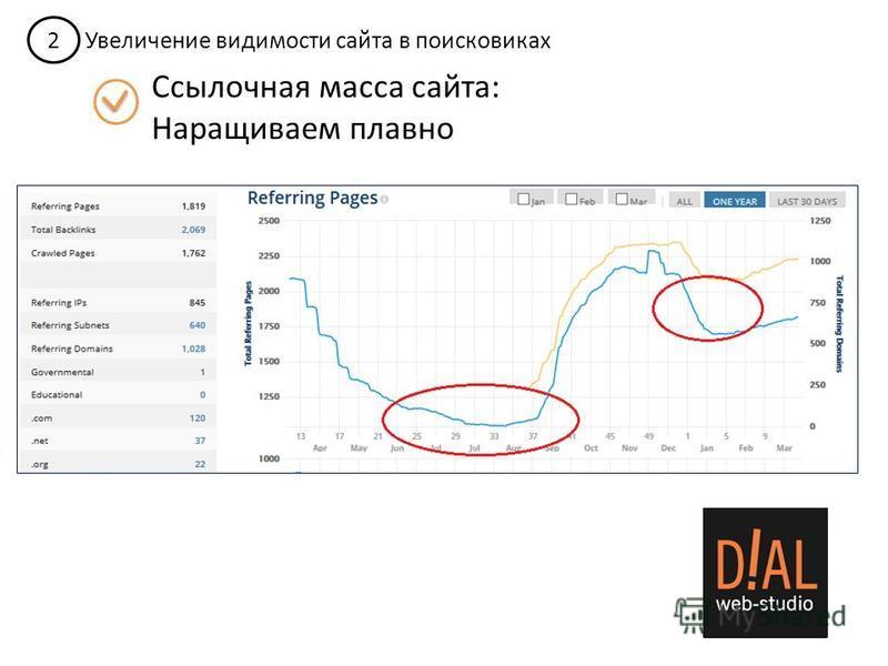 2 Увеличение видимости сайта в поисковиках Ссылочная масса сайта: Наращиваем плавно