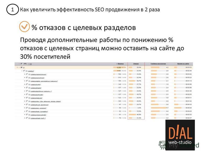 1 Как увеличить эффективность SEO продвижения в 2 раза % отказов с целевых разделов Проводя дополнительные работы по понижению % отказов с целевых страниц можно оставить на сайте до 30% посетителей