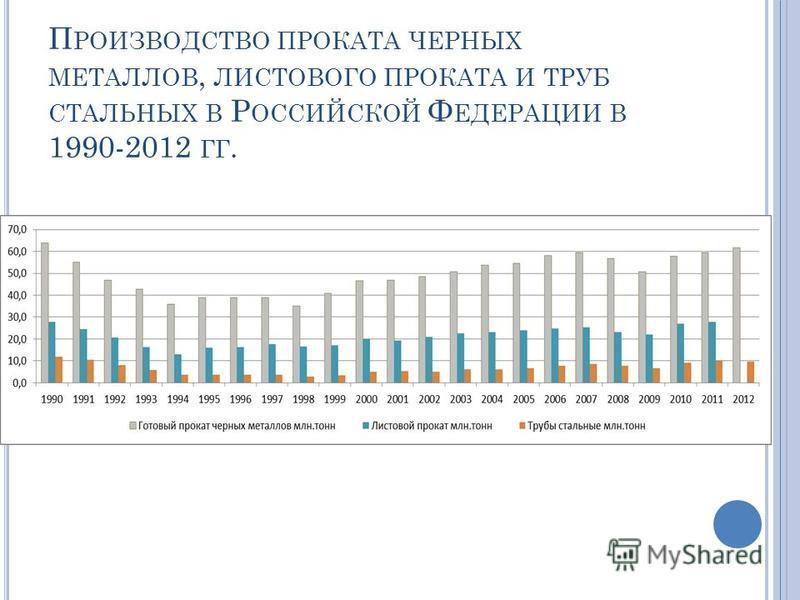 П РОИЗВОДСТВО ПРОКАТА ЧЕРНЫХ МЕТАЛЛОВ, ЛИСТОВОГО ПРОКАТА И ТРУБ СТАЛЬНЫХ В Р ОССИЙСКОЙ Ф ЕДЕРАЦИИ В 1990-2012 ГГ.