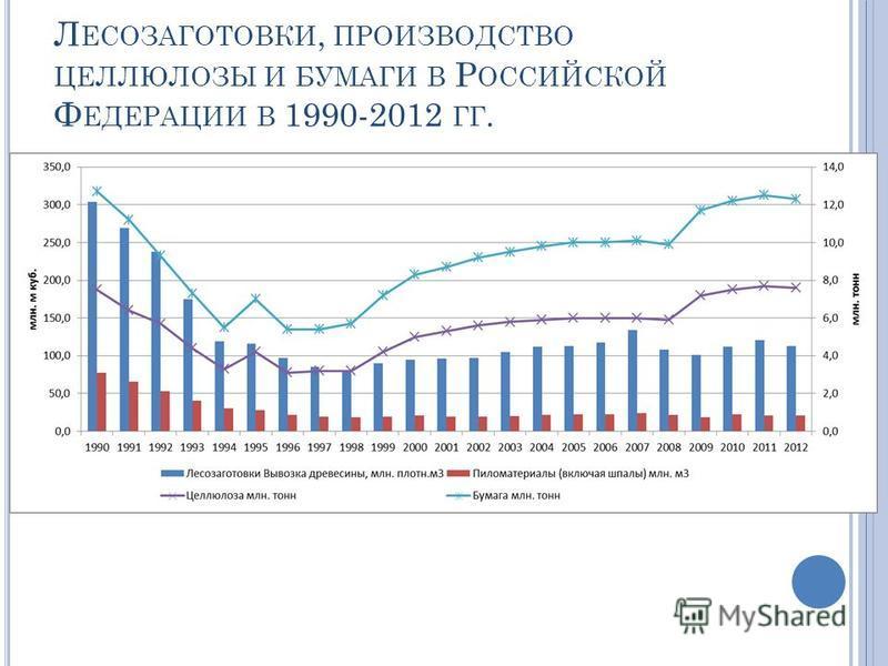 Л ЕСОЗАГОТОВКИ, ПРОИЗВОДСТВО ЦЕЛЛЮЛОЗЫ И БУМАГИ В Р ОССИЙСКОЙ Ф ЕДЕРАЦИИ В 1990-2012 ГГ.