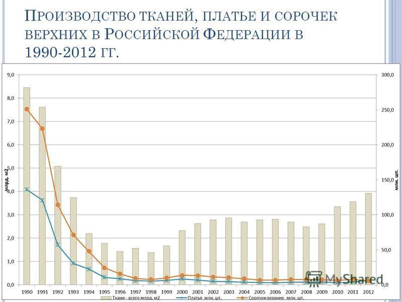 П РОИЗВОДСТВО ТКАНЕЙ, ПЛАТЬЕ И СОРОЧЕК ВЕРХНИХ В Р ОССИЙСКОЙ Ф ЕДЕРАЦИИ В 1990-2012 ГГ.