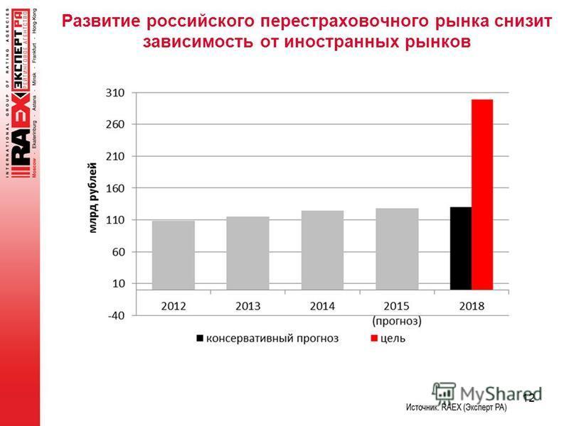Развитие российского перестраховочного рынка снизит зависимость от иностранных рынков 12