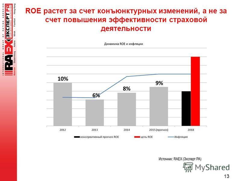 ROE растет за счет конъюнктурных изменений, а не за счет повышения эффективности страховой деятельности 13