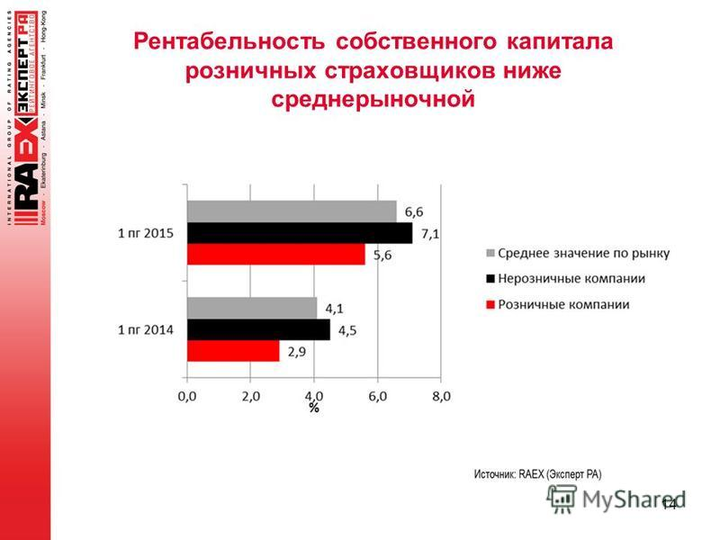 Рентабельность собственного капитала розничных страховщиков ниже среднерыночной 14