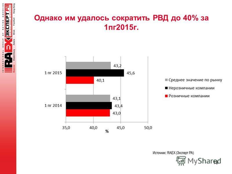 Однако им удалось сократить РВД до 40% за 1 пк 2015 г. 18