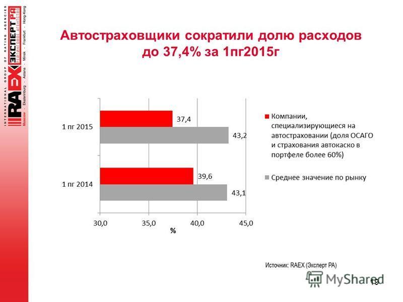 Автостраховщики сократили долю расходов до 37,4% за 1 пк 2015 г 19