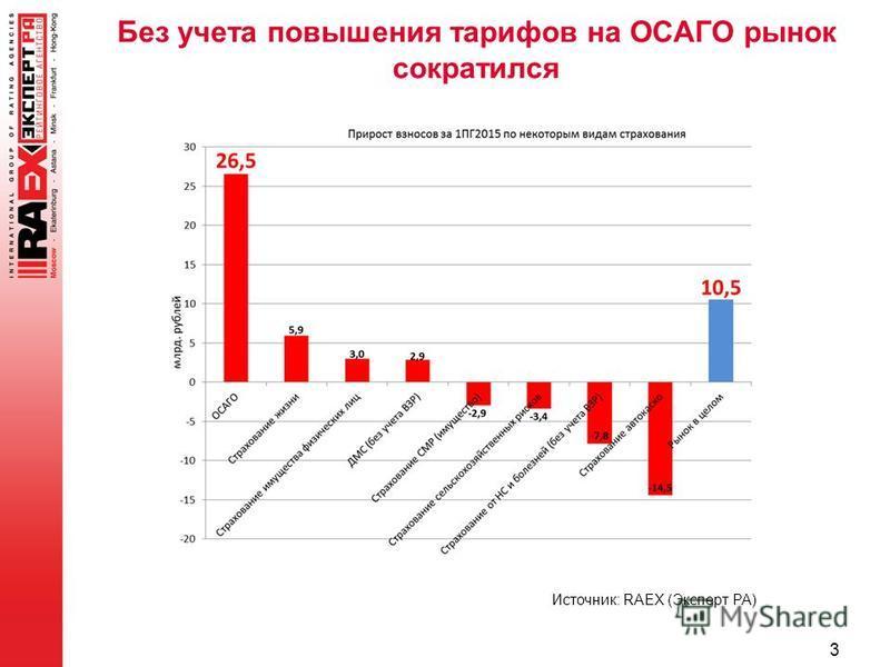 Без учета повышения тарифов на ОСАГО рынок сократился 3 Источник: RAEX (Эксперт РА)