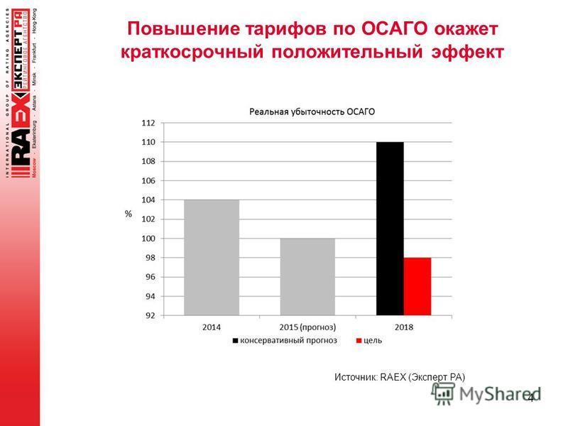 Повышение тарифов по ОСАГО окажет краткосрочный положительный эффект 4 Источник: RAEX (Эксперт РА)