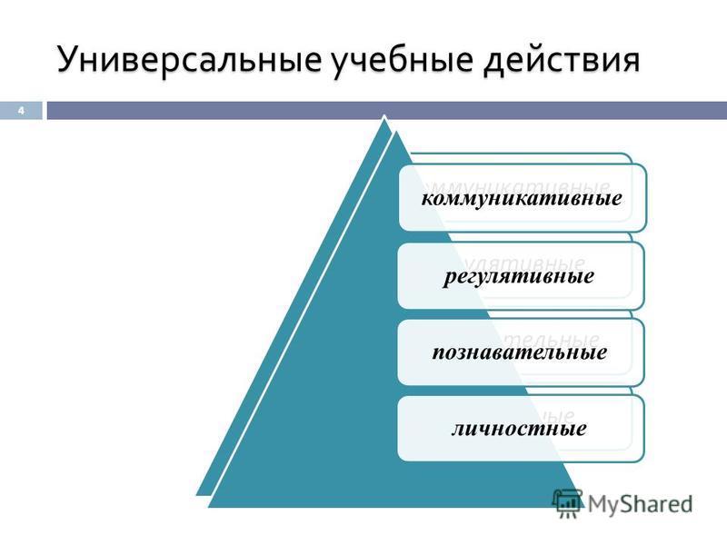 Универсальные учебные действия 4 коммуникативные регулятивные познавательные личностные коммуникативные регулятивные познавательные личностные