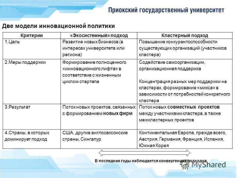 Две модели инновационной политики Критерии«Экосистемный» подход Кластерный подход 1. Цель Развитие новых бизнесов (в интересах университета или региона) Повышение конкурентоспособности существующих организаций (участников кластера) 2. Меры поддержки