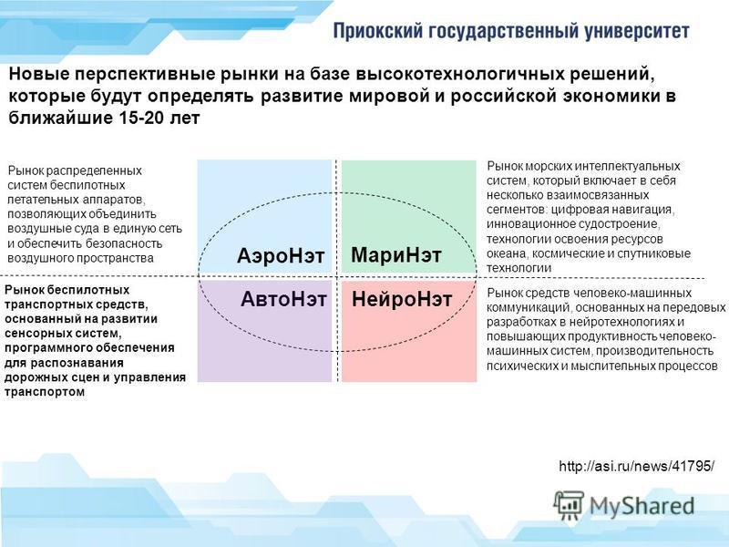 Новые перспективные рынки на базе высокотехнологичных решений, которые будут определять развитие мировой и российской экономики в ближайшие 15-20 лет Рынок распределенных систем беспилотных летательных аппаратов, позволяющих объединить воздушные суда