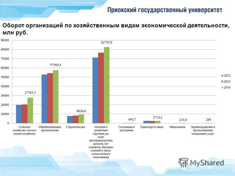 Оборот организаций по хозяйственным видам экономической деятельности, млн руб.