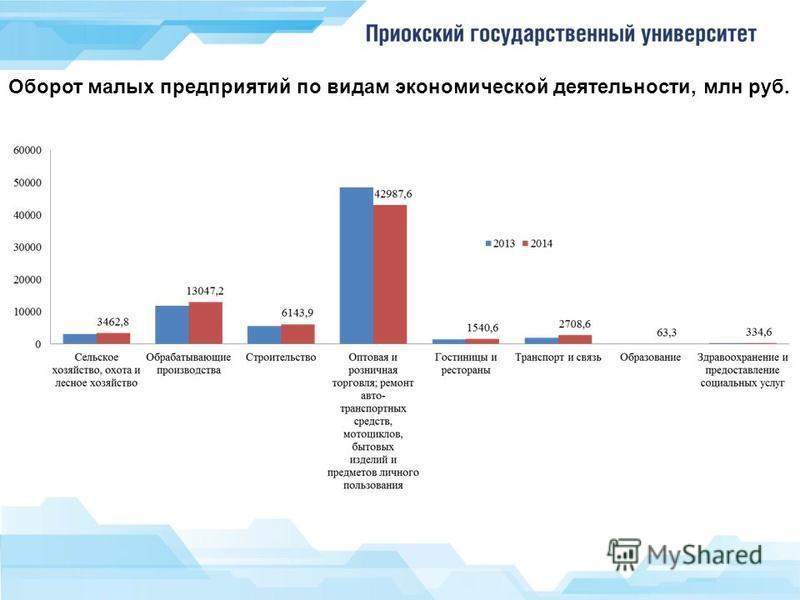 Оборот малых предприятий по видам экономической деятельности, млн руб.