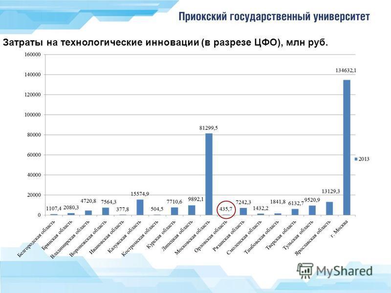 Затраты на технологические инновации (в разрезе ЦФО), млн руб.