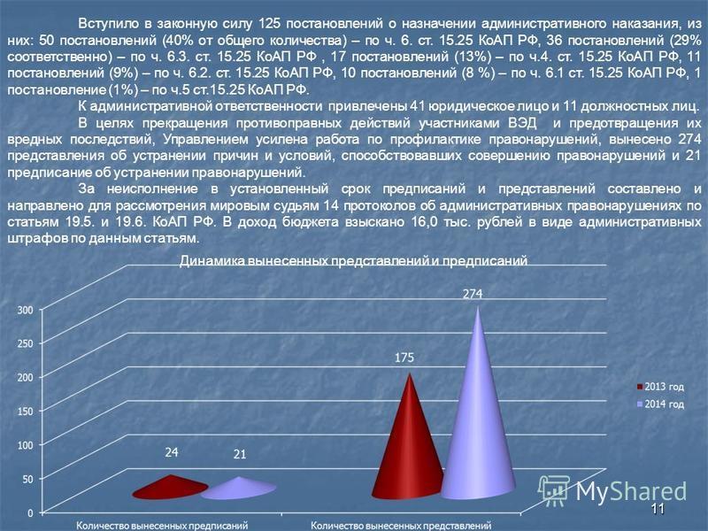 11 Вступило в законную силу 125 постановлений о назначении административного наказания, из них: 50 постановлений (40% от общего количества) – по ч. 6. ст. 15.25 КоАП РФ, 36 постановлений (29% соответственно) – по ч. 6.3. ст. 15.25 КоАП РФ, 17 постано