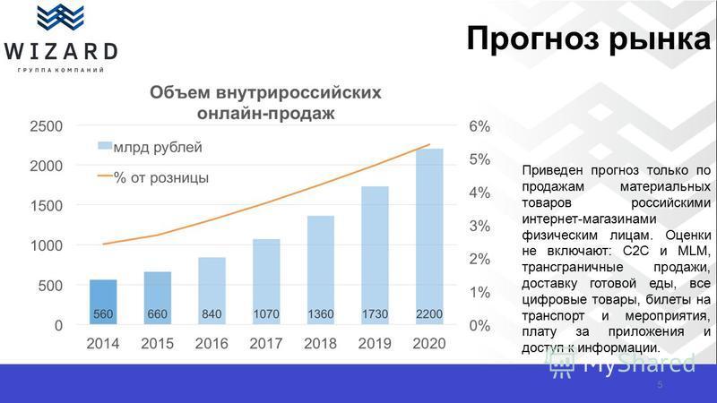 Прогноз рынка 5 Приведен прогноз только по продажам материальных товаров российскими интернет-магазинами физическим лицам. Оценки не включают: C2C и MLM, трансграничные продажи, доставку готовой еды, все цифровые товары, билеты на транспорт и меропри