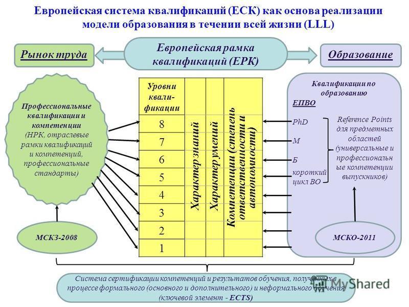 Европейская система квалификаций (ЕСК) как основа реализации модели образования в течении всей жизни (LLL) Рынок труда МСКЗ-2008 Профессиональные квалификации и компетенции (НРК, отраслевые рамки квалификаций и компетенций, профессиональные стандарты