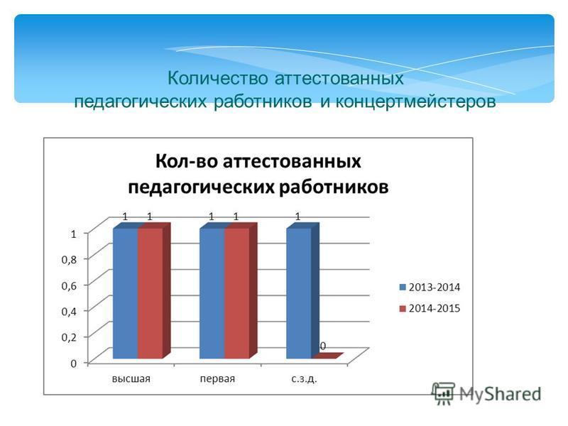 Количество аттестованных педагогических работников и концертмейстеров