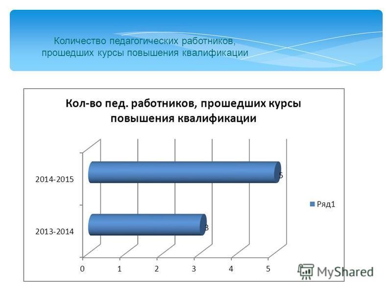 Количество педагогических работников, прошедших курсы повышения квалификации