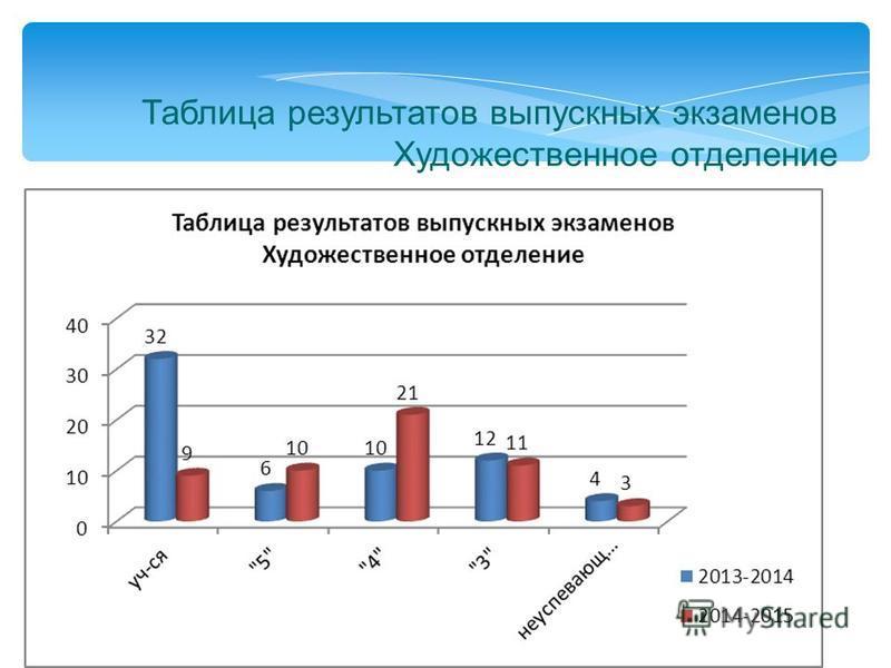 Таблица результатов выпускных экзаменов Художественное отделение