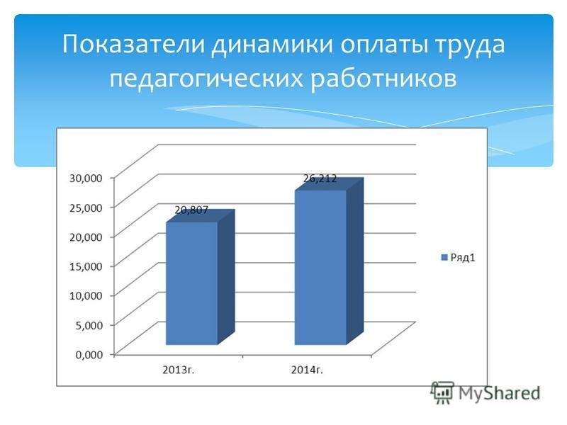 Показатели динамики оплаты труда педагогических работников