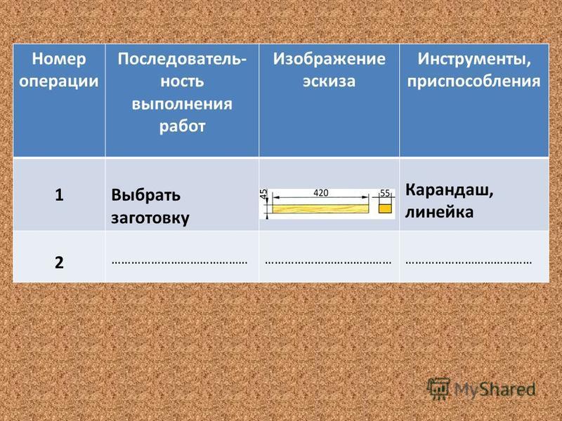 Номер операции Последователь- ность выполнения работ Изображение эскиза Инструменты, приспособления 1Выбрать заготовку Карандаш, линейка 2 ………………………………………………………………………