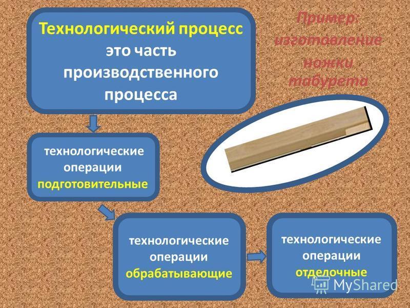 Пример: изготовление ножки табурета Технологический процесс это часть производственного процесса технологические операции подготовительные технологические операции отделочные технологические операции обрабатывающие