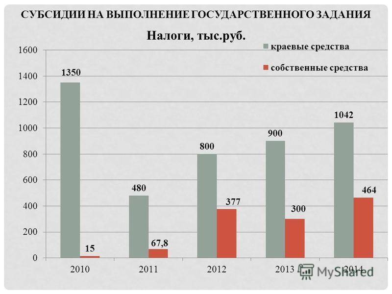 СУБСИДИИ НА ВЫПОЛНЕНИЕ ГОСУДАРСТВЕННОГО ЗАДАНИЯ Налоги, тыс.руб.