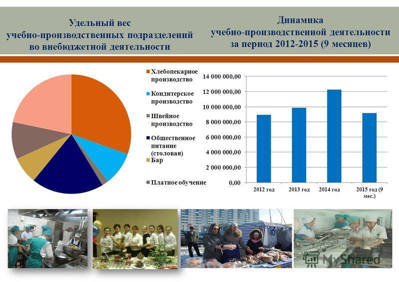 Удельный вес учебно-производственных подразделений во внебюджетной деятельности Динамика учебно-производственной деятельности за период 2012-2015 (9 месяцев)
